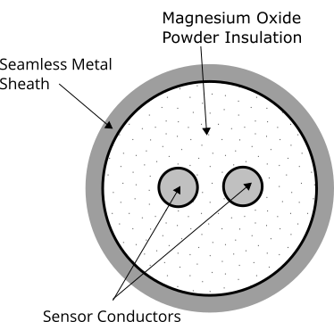 Mineral Insulated Cross Section