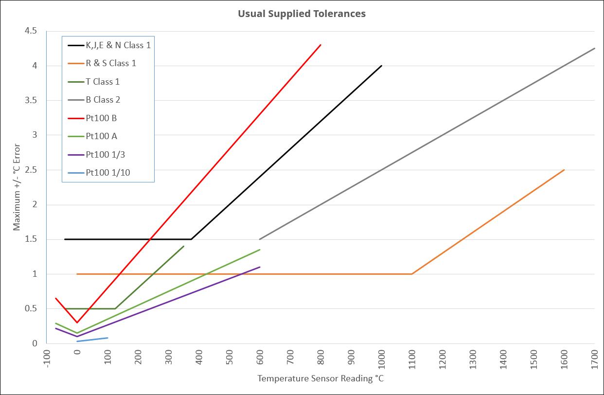 Temperature Sensor Tolerances